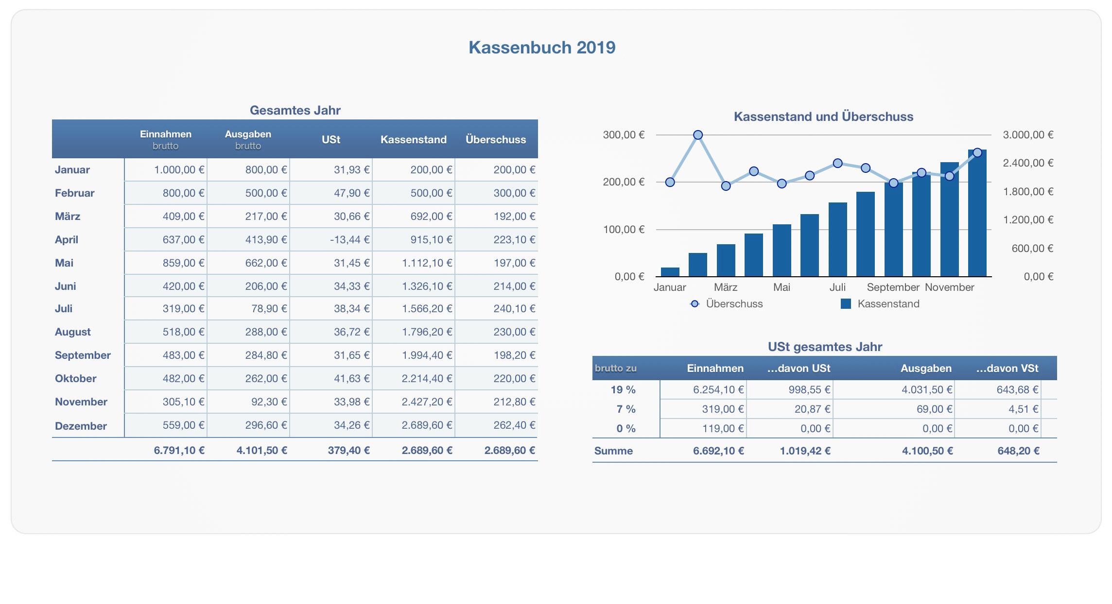 Numbers Vorlage Kassenbuch 2019 Mit Ust Numbersvorlagen De