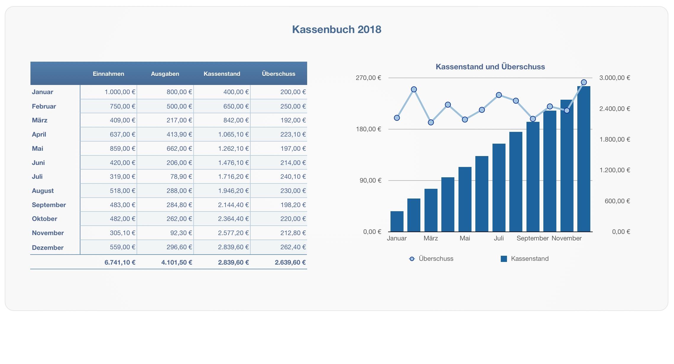 Numbers Vorlage Kassenbuch 2018 USt | Numbersvorlagen.de