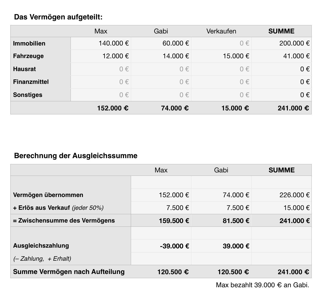 vermögensaufteilung bei trennung