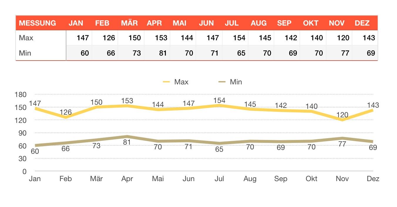 Numbers Vorlage Blutzuckertabelle | Numbersvorlagen.de