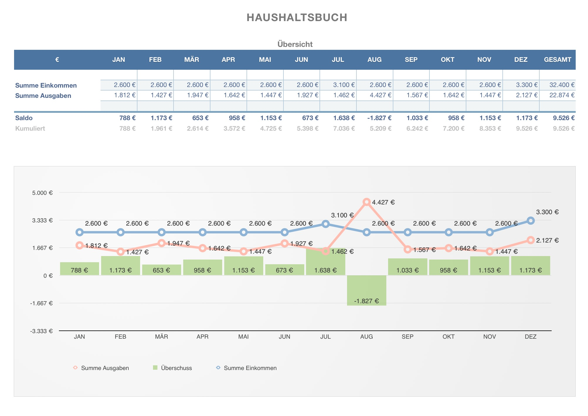 Numbers Vorlage Haushaltsbuch Haushaltsplan | Numbersvorlagen.de