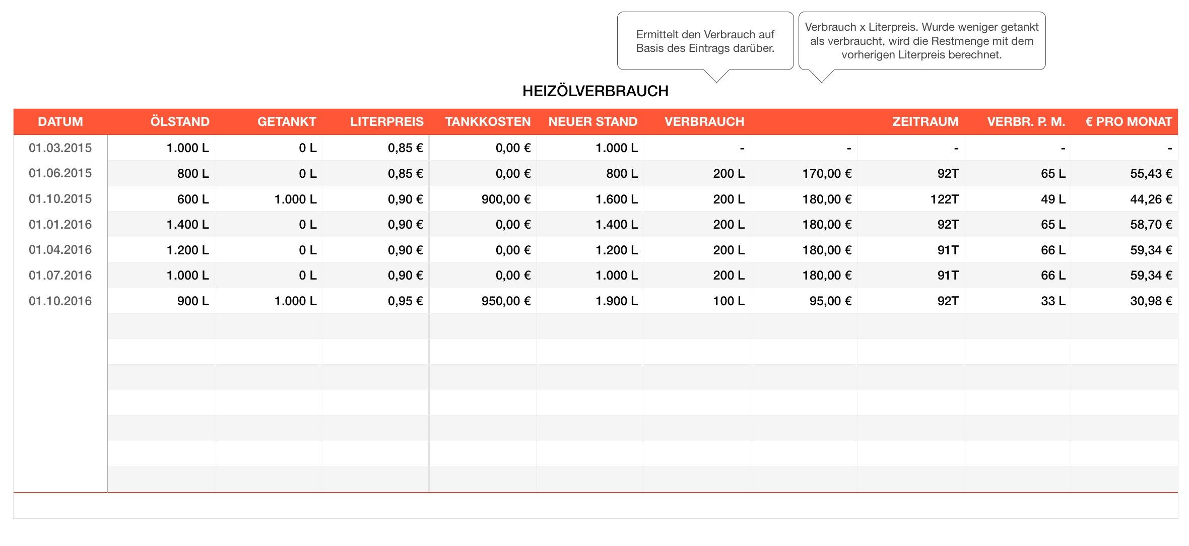 Numbers Vorlage Heizölverbrauch | Numbersvorlagen.de
