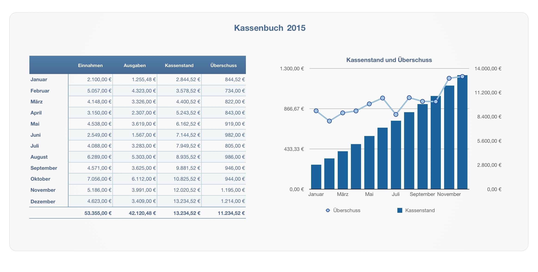 Numbers Vorlage Kassenbuch 2015 ohne USt | Numbersvorlagen.de